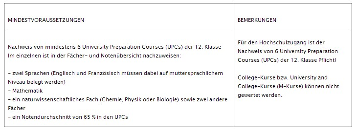 Is OSSD equivalent to German uni requirements? - Newcomers