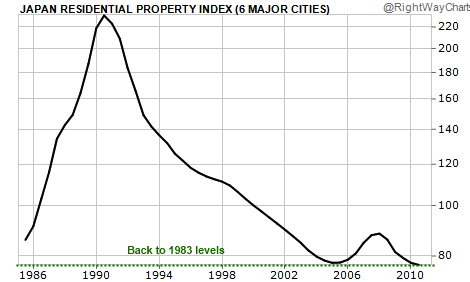 japanese-home-prices globalhousingbubble.com.png