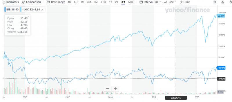 BIB vs NASDAQ.PNG