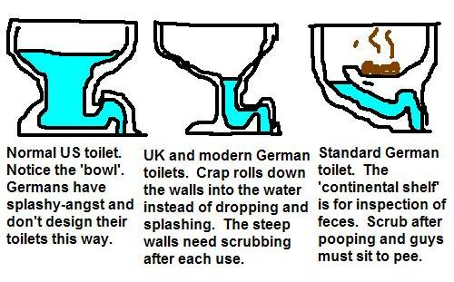 """Bathroom Signs German german toilets, the """"lay and display"""" design - life in germany"""